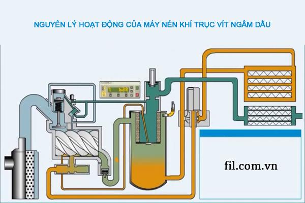 Nguyên lý hoạt động của máy nén khí trục vít ngâm dầu