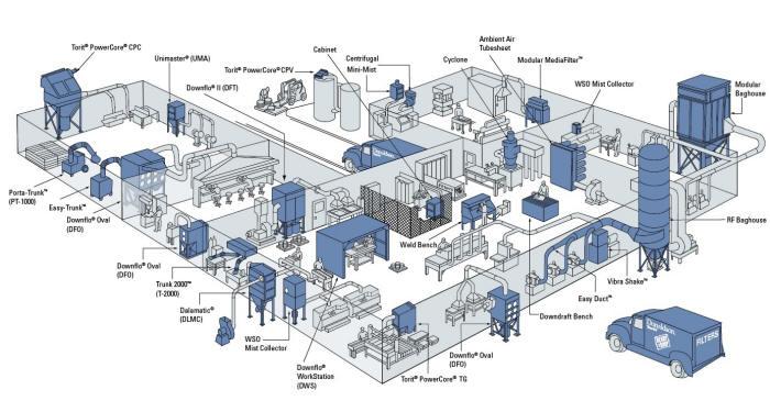 Hệ thống lọc bụi công nghiệp